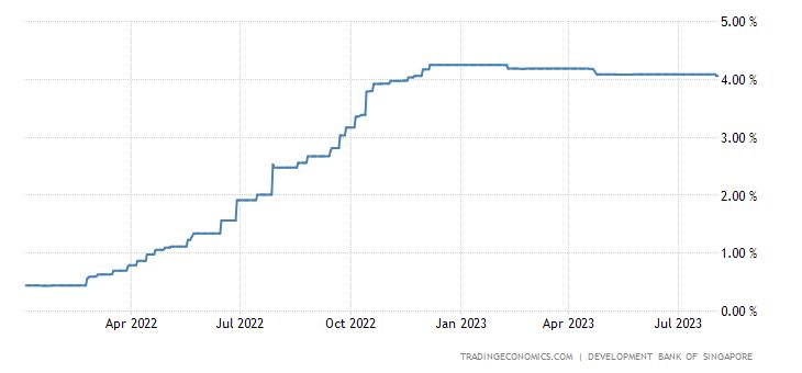 Singapore Three Month Interbank Rate