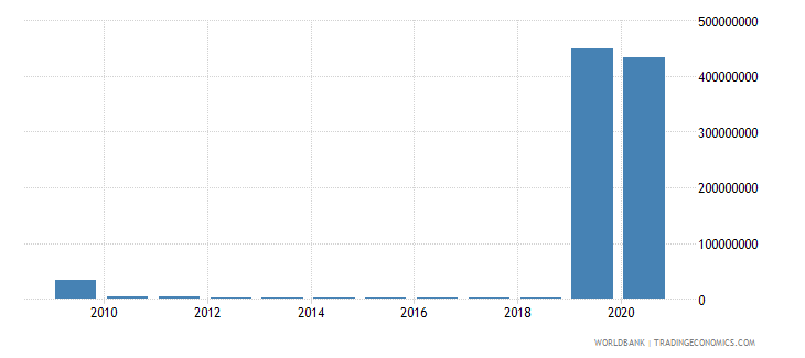 singapore interest payments current lcu wb data