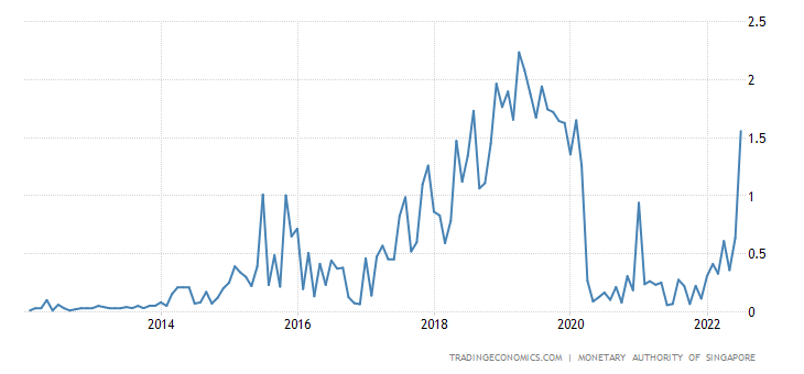 Singapore Average Overnight Interest Rate | 2019 | Data | Chart