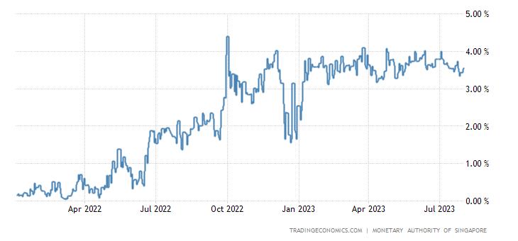 Singapore Average Overnight Interest Rate
