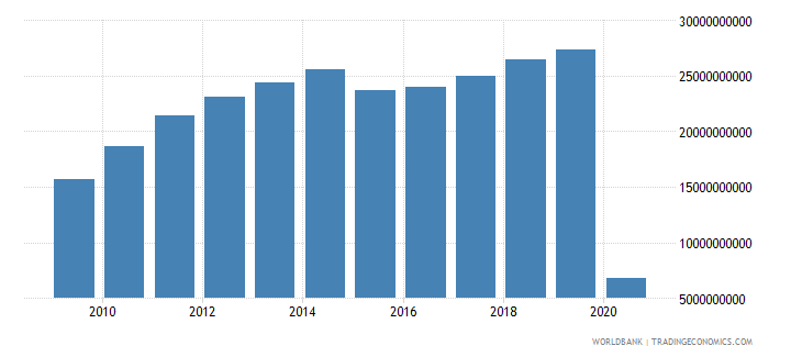 singapore international tourism expenditures for travel items us dollar wb data