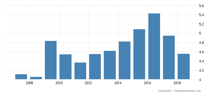 singapore international tourism expenditures percent of total imports wb data