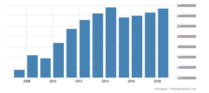 singapore international tourism expenditures us dollar wb data