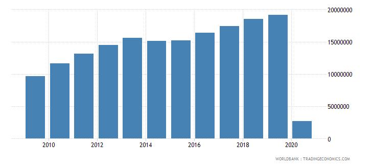 singapore international tourism number of arrivals wb data