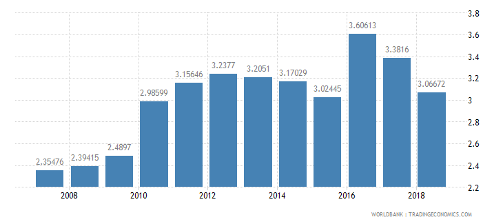 singapore international tourism receipts percent of total exports wb data