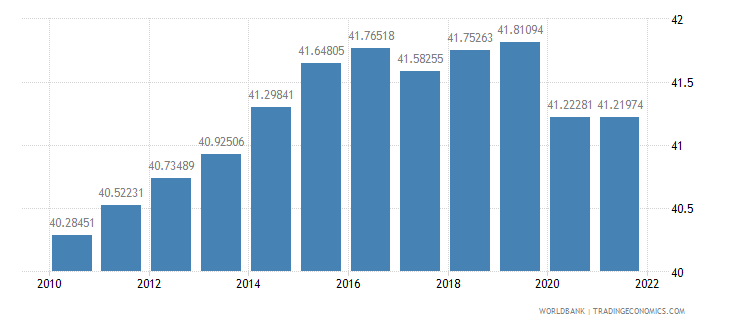 singapore labor force female percent of total labor force wb data