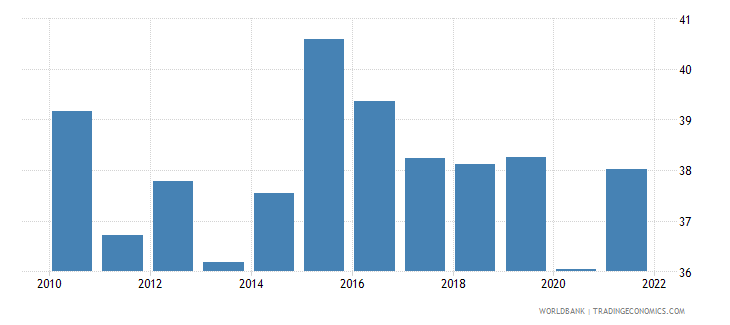 singapore labor force participation rate for ages 15 24 total percent national estimate wb data