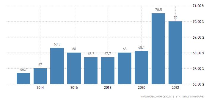 Singapore Labor Force Participation Rate