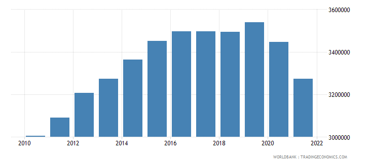 singapore labor force total wb data