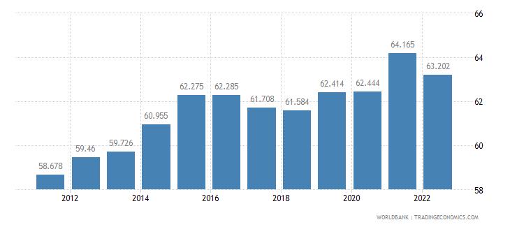 singapore labor participation rate female percent of female population ages 15 plus  wb data