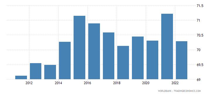 singapore labor participation rate total percent of total population ages 15 plus  wb data