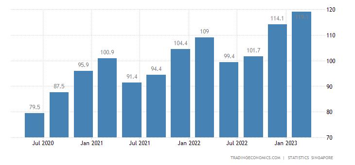 Singapore Labour Costs