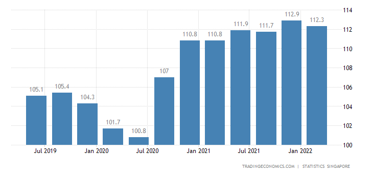 Singapore Leading Economic Index