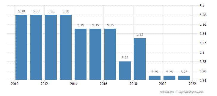 singapore lending interest rate percent wb data