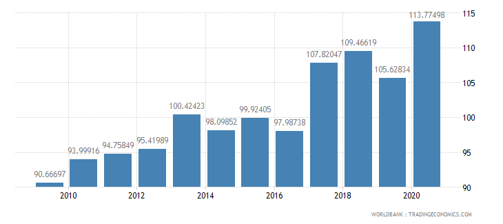 singapore liner shipping connectivity index maximum value in 2004  100 wb data