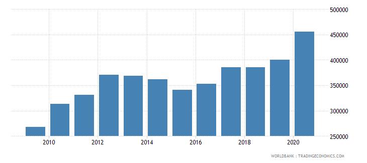 singapore liquid liabilities in millions usd 2000 constant wb data