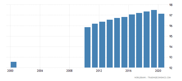 singapore literacy rate adult total percent of people ages 15 and above wb data