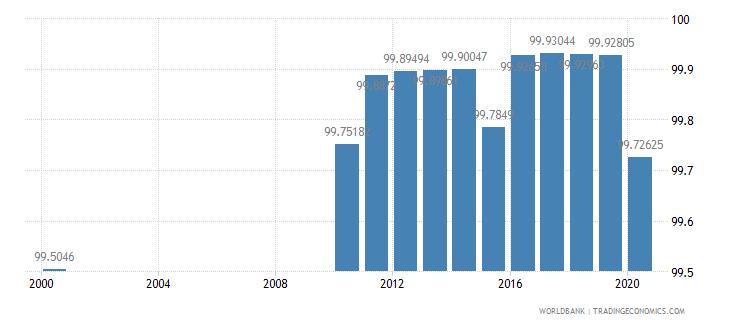 singapore literacy rate youth total percent of people ages 15 24 wb data