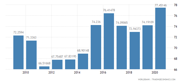 singapore manufactures exports percent of merchandise exports wb data