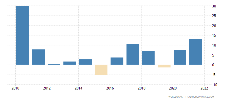 singapore manufacturing value added annual percent growth wb data
