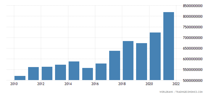 singapore manufacturing value added constant 2000 us dollar wb data
