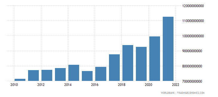 singapore manufacturing value added constant lcu wb data