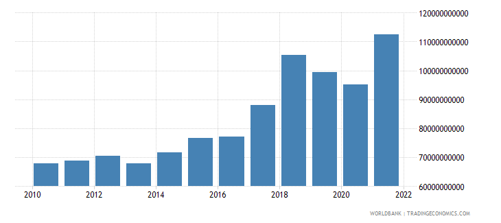 singapore manufacturing value added current lcu wb data