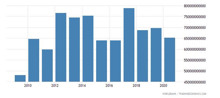 singapore market capitalization of listed companies us dollar wb data