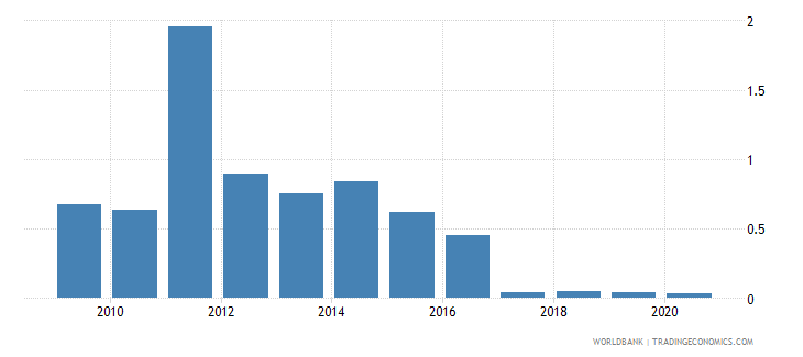 singapore merchandise exports by the reporting economy residual percent of total merchandise exports wb data