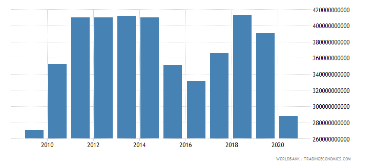 singapore merchandise exports by the reporting economy us dollar wb data