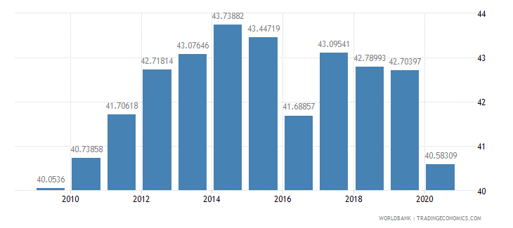 singapore merchandise exports to developing economies in east asia  pacific percent of total merchandise exports wb data