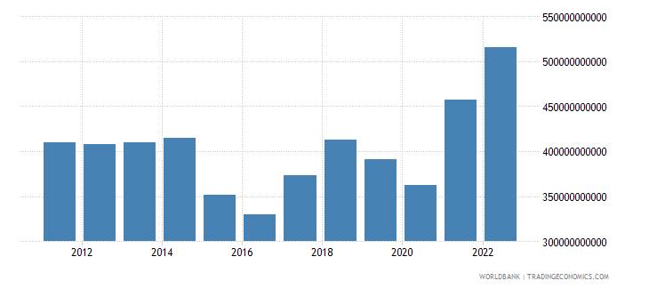 singapore merchandise exports us dollar wb data