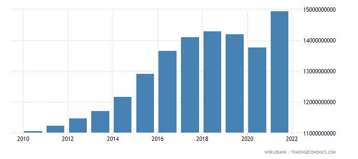 singapore military expenditure current lcu wb data