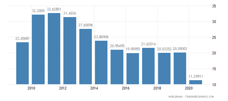 singapore military expenditure percent of central government expenditure wb data
