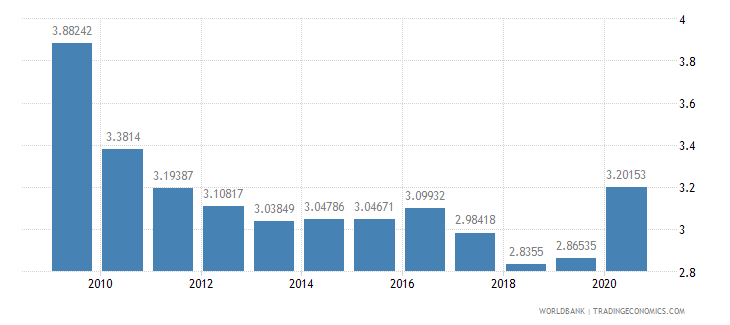 singapore military expenditure percent of gdp wb data