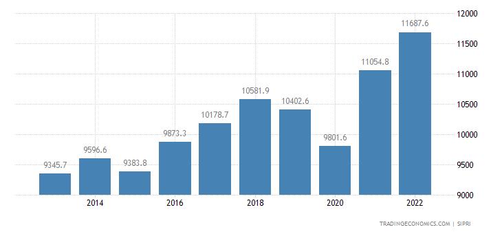Singapore Military Expenditure