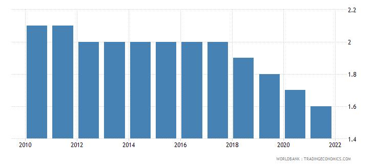 singapore mortality rate infant female per 1000 live births wb data