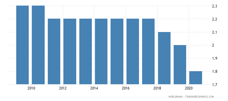 singapore mortality rate infant per 1 000 live births wb data