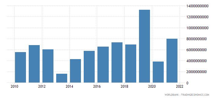 singapore net acquisition of financial assets current lcu wb data