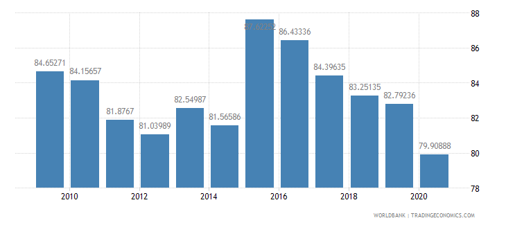 singapore net barter terms of trade index 2000  100 wb data