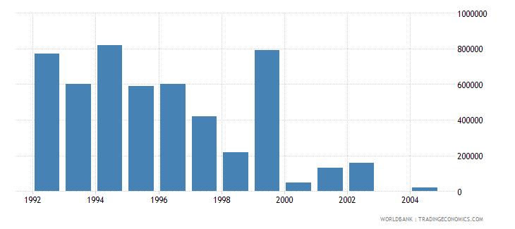 singapore net bilateral aid flows from dac donors canada us dollar wb data