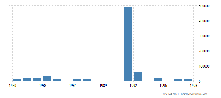 singapore net bilateral aid flows from dac donors finland us dollar wb data