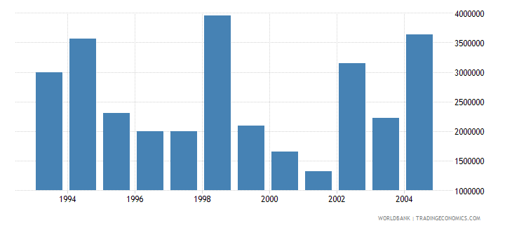 singapore net bilateral aid flows from dac donors france us dollar wb data