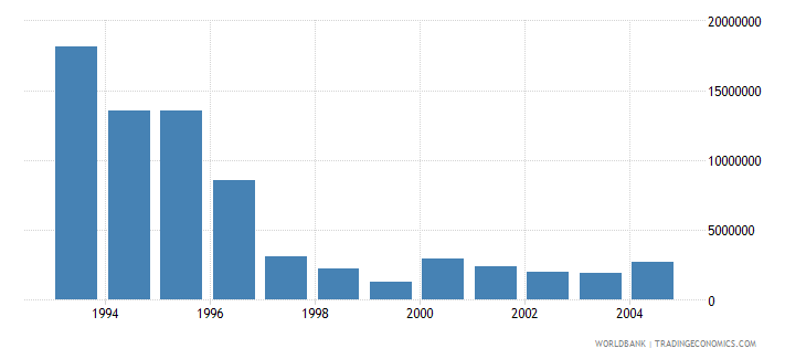 singapore net bilateral aid flows from dac donors japan us dollar wb data