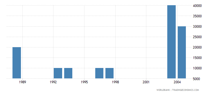 singapore net bilateral aid flows from dac donors korea rep us dollar wb data