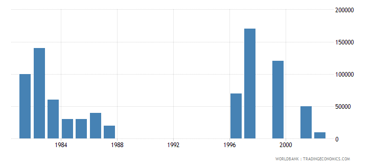 singapore net bilateral aid flows from dac donors netherlands us dollar wb data