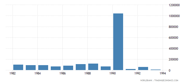 singapore net bilateral aid flows from dac donors new zealand us dollar wb data
