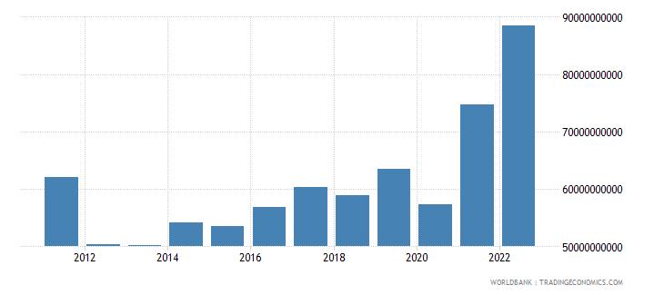 singapore net financial account bop current us$ wb data