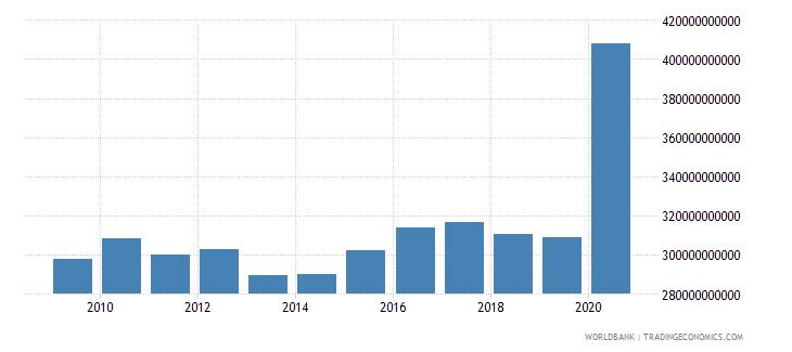 singapore net foreign assets current lcu wb data