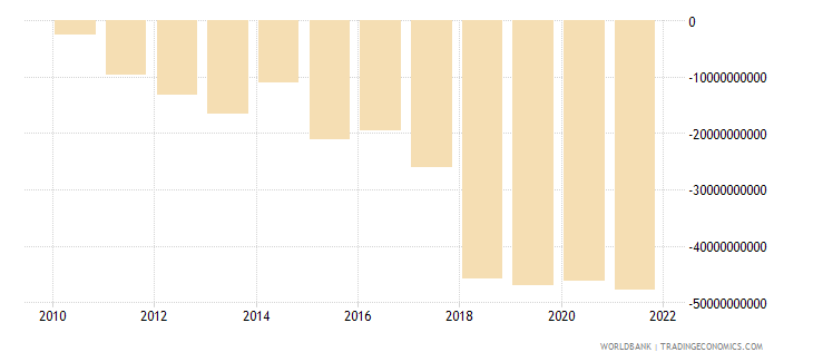 singapore net income from abroad us dollar wb data